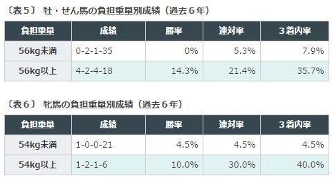 CBC賞2016データ分析2ハンデ