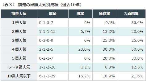 クイーンステークス2016データ分析3前走人気