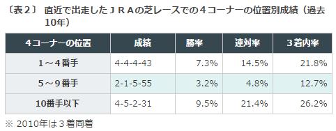 七夕賞2016データ分析1前走4コーナー位置