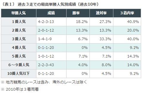 七夕賞2016データ分析1過去3走単勝人気