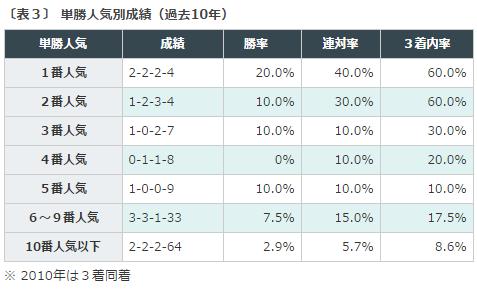七夕賞2016データ分析3単勝人気
