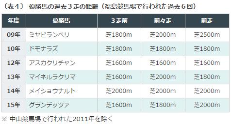 七夕賞2016データ分析4過去3走距離