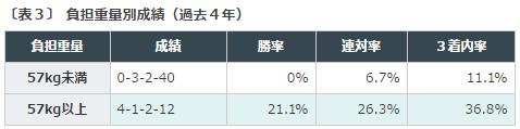 中京記念2016データ分析2ハンデ