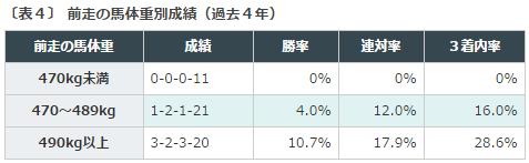 中京記念2016データ分析3馬体重