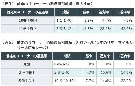 中京記念2016データ分析4脚質
