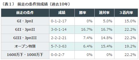 函館記念2016データ分析1前走グレード