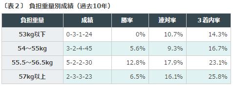 函館記念2016データ分析2ハンデ