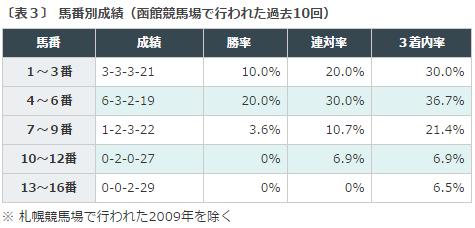 函館記念2016データ分析3内枠有利