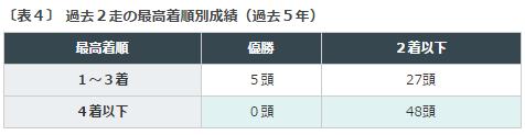 函館記念2016データ分析4過去2走