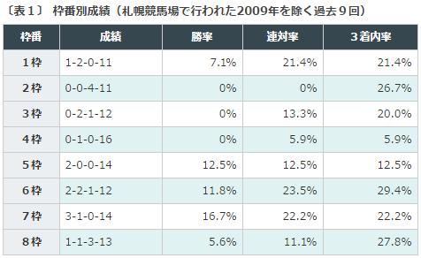 函館2歳S2016データ分析1枠順