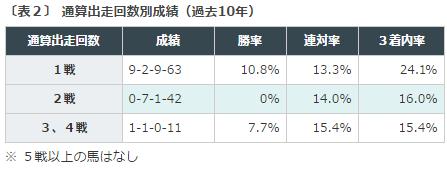 函館2歳S2016データ分析2出走回数