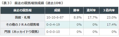函館2歳S2016データ分析3前走競馬場