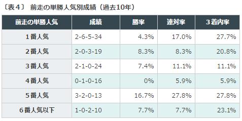 函館2歳S2016データ分析4前走人気