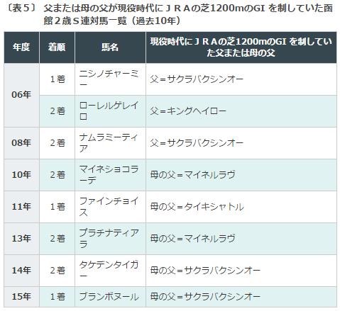 函館2歳S2016データ分析5血統