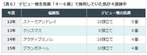 函館2歳S2016データ分析6デビュー戦馬番
