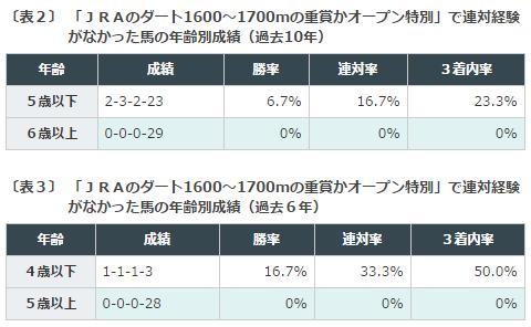 エルムS2016データ分析2馬例