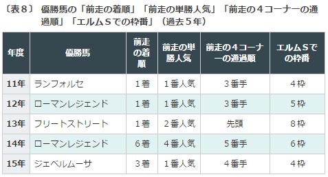 エルムS2016データ分析6勝ち馬の条件