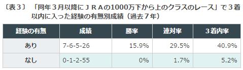 レパードS2016データ分析21000万下