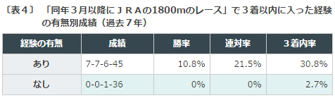 レパードS2016データ分析31800m3着以内
