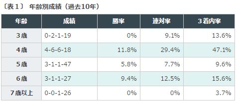 北九州記念2016データ分析1、馬齢