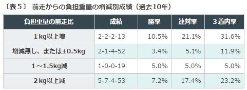 北九州記念2016データ分析5、前走比較負担重量