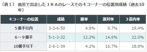 小倉記念2016データ分析1前走4コーナー