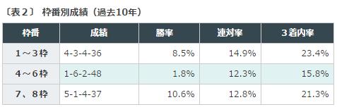 小倉記念2016データ分析2枠順