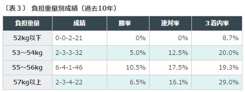 小倉記念2016データ分析3ハンデ
