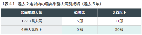 小倉記念2016データ分析4近走人気