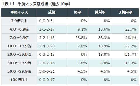 新潟記念2016データ分析1単勝オッズ