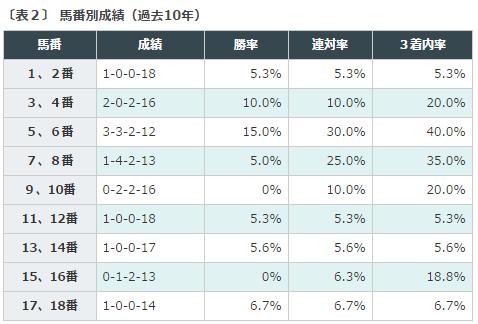 新潟記念2016データ分析2馬番