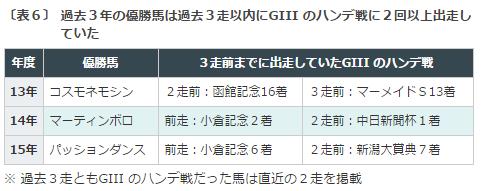 新潟記念2016データ分析6勝ち馬の条件