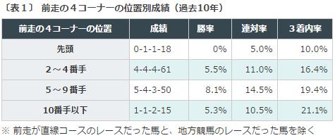 新潟2歳S2016データ分析1前走4コーナー