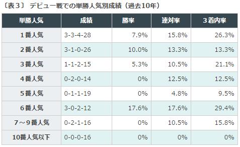 新潟2歳S2016データ分析3デビュー戦人気