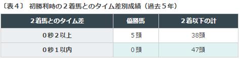 新潟2歳S2016データ分析4初勝利2着との着差