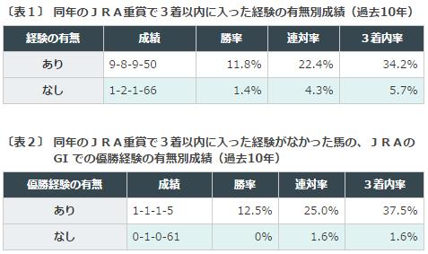 札幌記念2016データ分析1重賞成績