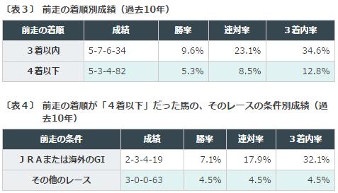 札幌記念2016データ分析2前走