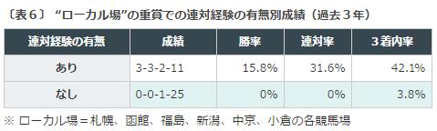 札幌記念2016データ分析4ローカル開催