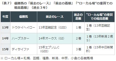 札幌記念2016データ分析5勝ち馬の条件