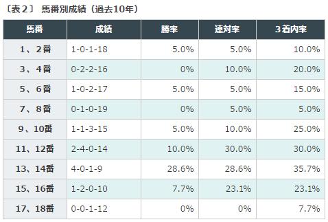 関屋記念2016データ分析2枠順