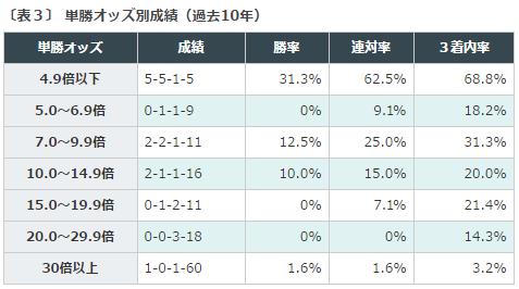 関屋記念2016データ分析3単勝オッズ
