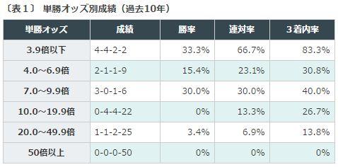 %e3%82%aa%e3%83%bc%e3%83%ab%e3%82%ab%e3%83%9e%e3%83%bc2016%e3%83%87%e3%83%bc%e3%82%bf%e5%88%86%e6%9e%90%ef%bc%91%e5%8d%98%e5%8b%9d%e4%ba%ba%e6%b0%97