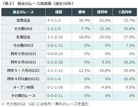 %e3%82%aa%e3%83%bc%e3%83%ab%e3%82%ab%e3%83%9e%e3%83%bc2016%e3%83%87%e3%83%bc%e3%82%bf%e5%88%86%e6%9e%90%ef%bc%92%e5%89%8d%e8%b5%b0%e3%83%ac%e3%83%bc%e3%82%b9