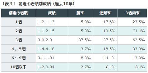 %e3%82%aa%e3%83%bc%e3%83%ab%e3%82%ab%e3%83%9e%e3%83%bc2016%e3%83%87%e3%83%bc%e3%82%bf%e5%88%86%e6%9e%90%ef%bc%93%e5%89%8d%e8%b5%b0%e7%9d%80%e9%a0%86
