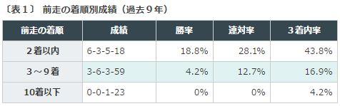 %e3%82%b7%e3%83%aa%e3%82%a6%e3%82%b9s2016%e3%83%87%e3%83%bc%e3%82%bf%e5%88%86%e6%9e%90%ef%bc%91%e5%89%8d%e8%b5%b0%e7%9d%80%e9%a0%86