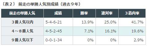 %e3%82%b7%e3%83%aa%e3%82%a6%e3%82%b9s2016%e3%83%87%e3%83%bc%e3%82%bf%e5%88%86%e6%9e%90%ef%bc%92%e5%8d%98%e5%8b%9d%e4%ba%ba%e6%b0%97