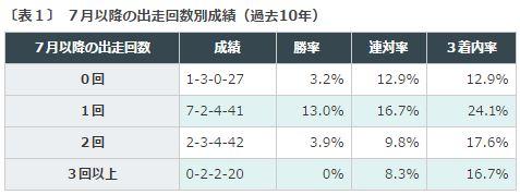 %e3%82%b9%e3%83%97%e3%83%aa%e3%83%b3%e3%82%bf%e3%83%bc%e3%82%bas2016%e3%83%87%e3%83%bc%e3%82%bf%e5%88%86%e6%9e%90%ef%bc%917%e6%9c%88%e4%bb%a5%e9%99%8d%e5%87%ba%e8%b5%b0%e5%9b%9e%e6%95%b0