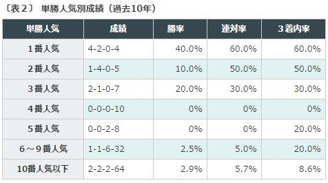 %e3%82%b9%e3%83%97%e3%83%aa%e3%83%b3%e3%82%bf%e3%83%bc%e3%82%bas2016%e3%83%87%e3%83%bc%e3%82%bf%e5%88%86%e6%9e%90%ef%bc%92%e5%8d%98%e5%8b%9d%e4%ba%ba%e6%b0%97