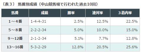 %e3%82%b9%e3%83%97%e3%83%aa%e3%83%b3%e3%82%bf%e3%83%bc%e3%82%bas2016%e3%83%87%e3%83%bc%e3%82%bf%e5%88%86%e6%9e%90%ef%bc%93%e9%a6%ac%e7%95%aa