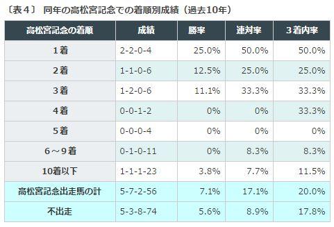 %e3%82%b9%e3%83%97%e3%83%aa%e3%83%b3%e3%82%bf%e3%83%bc%e3%82%bas2016%e3%83%87%e3%83%bc%e3%82%bf%e5%88%86%e6%9e%90%ef%bc%94%e9%ab%98%e6%9d%be%e5%ae%ae%e8%a8%98%e5%bf%b5%e5%87%ba%e8%b5%b0%e9%a6%ac